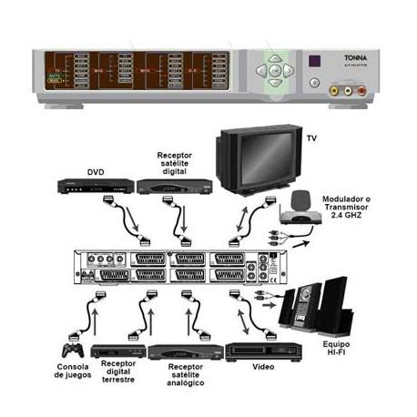 Selector/Conmutador automático Audio/Vídeo 7 euroconectores