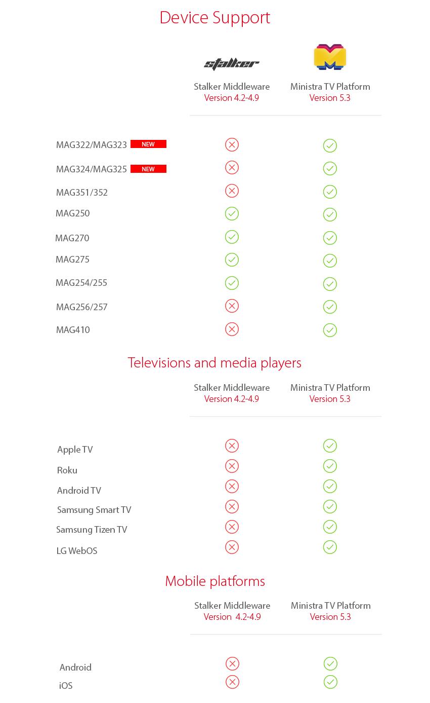Ministra TV: la nueva plataforma de Infomir